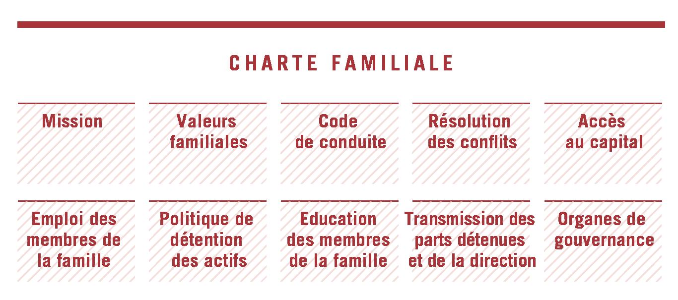 Charte familiale